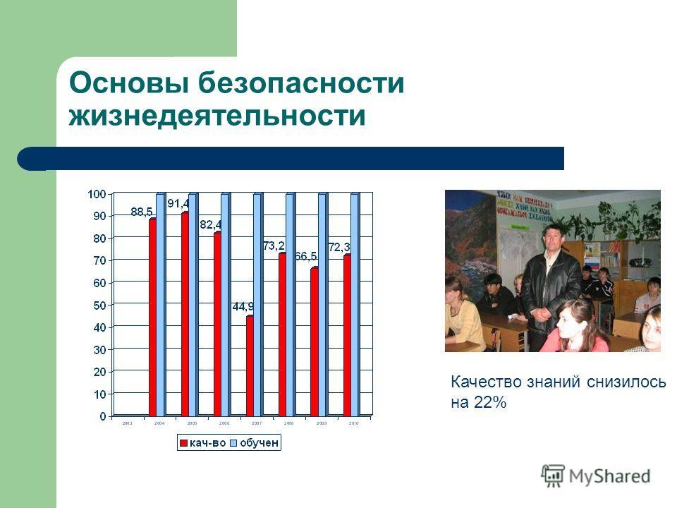 Основы безопасности жизнедеятельности Качество знаний снизилось на 22%