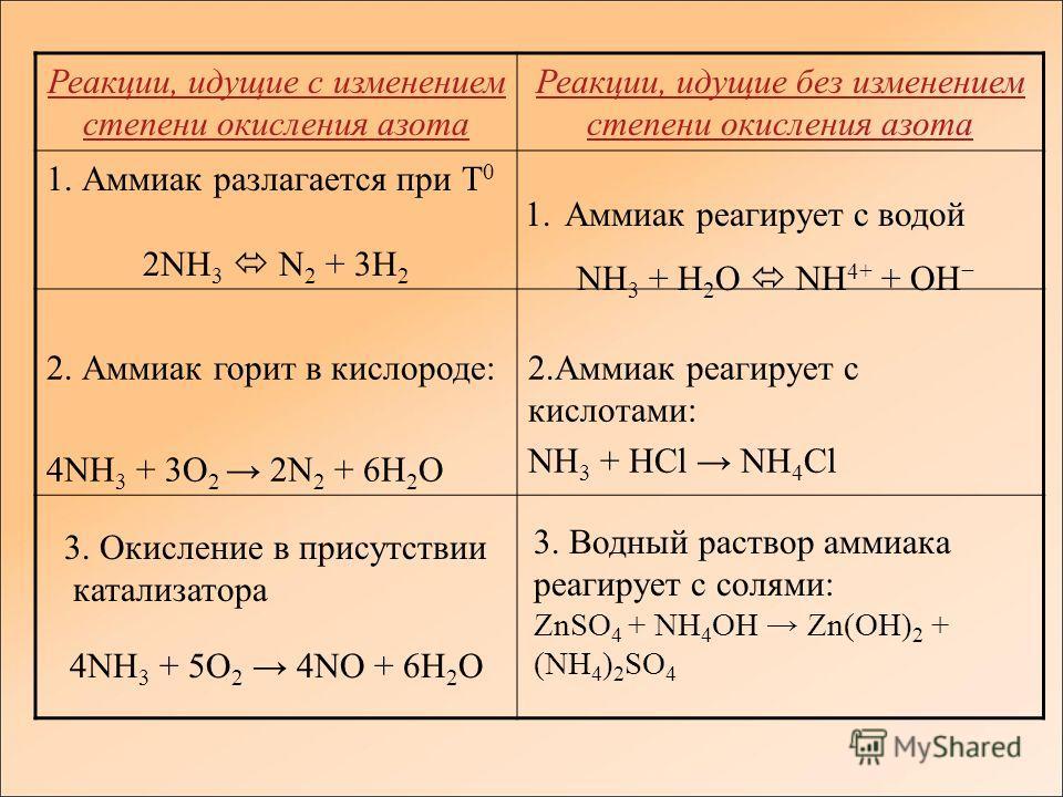 Реакции, идущие с изменением степени окисления азота Реакции, идущие без изменением степени окисления азота 1. Аммиак разлагается при Т 0 2NH 3 N 2 + 3H 2 2. Аммиак горит в кислороде: 4NH 3 + 3O 2 2N 2 + 6H 2 O 2.Аммиак реагирует с кислотами: NH 3 +