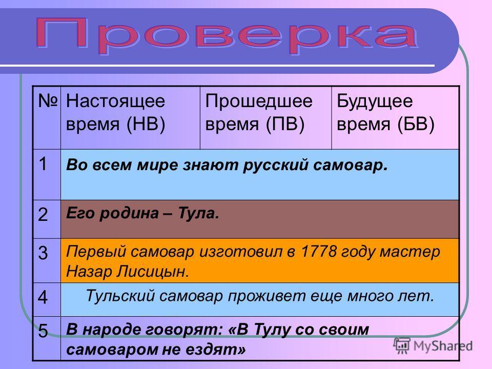 Настоящее время (НВ) Прошедшее время (ПВ) Будущее время (БВ) 1 Во всем мире знают русский самовар. 2 Его родина – Тула. 3 Первый самовар изготовил в 1778 году мастер Назар Лисицын. 4 Тульский самовар проживет еще много лет. 5 В народе говорят: «В Тул