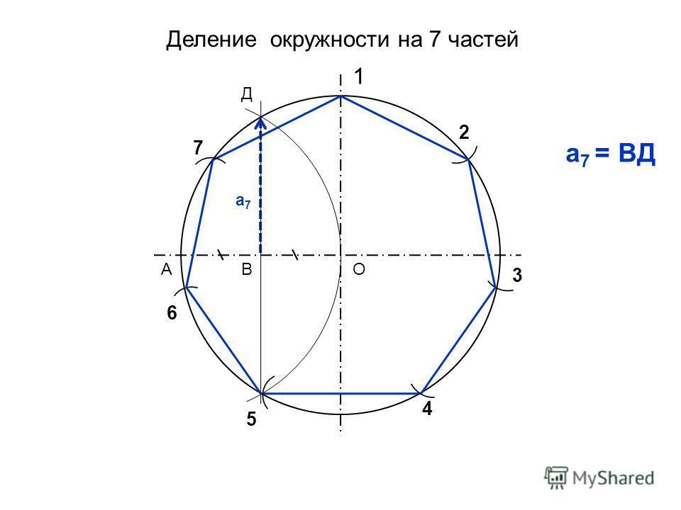 Деление окружности на 7 частей 1 2 3 4 ОАВ Д 5 а 7 = ВД а7а7 6 7