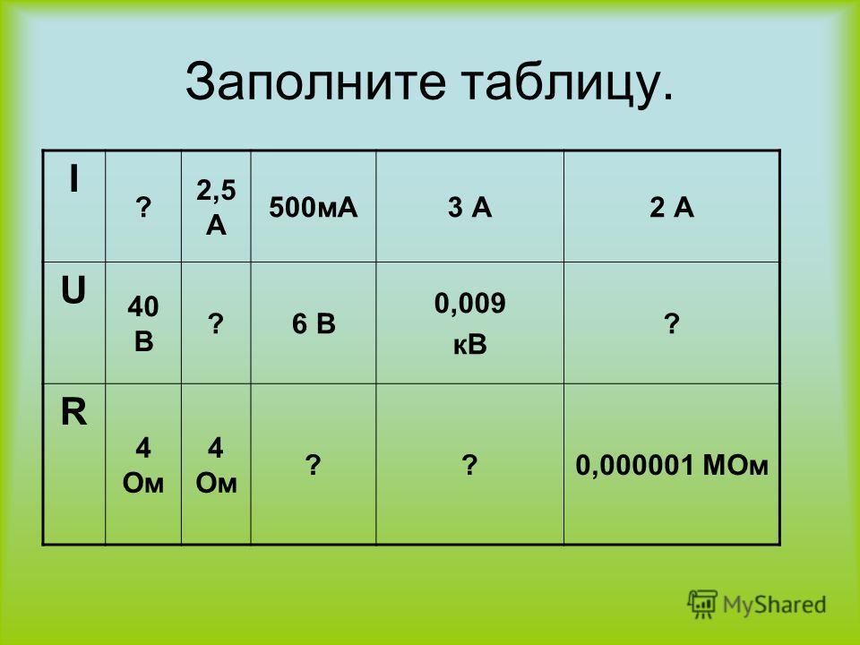 Заполните таблицу. I ? 2,5 А 500мА3 А2 А U 40 В ?6 В 0,009 кВ ? R 4 Ом ??0,000001 МОм