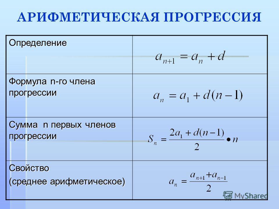 АРИФМЕТИЧЕСКАЯ ПРОГРЕССИЯ Определение Формула n-го члена прогрессии Сумма n первых членов прогрессии Свойство (среднее арифметическое)