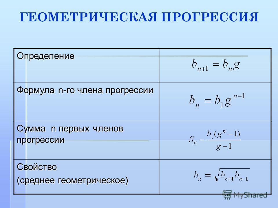 Определение Формула n-го члена прогрессии Сумма n первых членов прогрессии Свойство (среднее геометрическое) ГЕОМЕТРИЧЕСКАЯ ПРОГРЕССИЯ