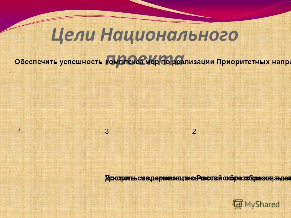 Цели Национального проекта 1 Ускорить модернизацию Российского образования Обеспечить успешность комплекса мер по реализации Приоритетных направлений развития образовательной системы страны. 3 Достичь современного качества образования, адекватного ме