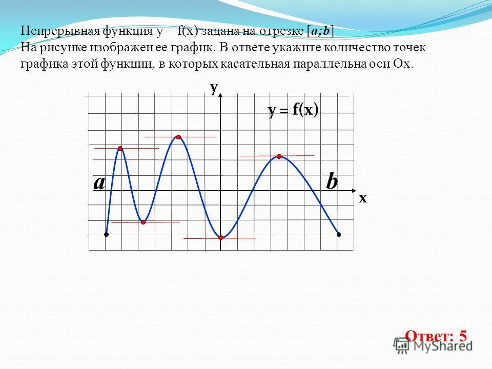Непрерывная функция у = f(x) задана на отрезке [a;b] На рисунке изображен ее график. В ответе укажите количество точек графика этой функции, в которых касательная параллельна оси Ох. y = f(x) y x Ответ: 5 a b