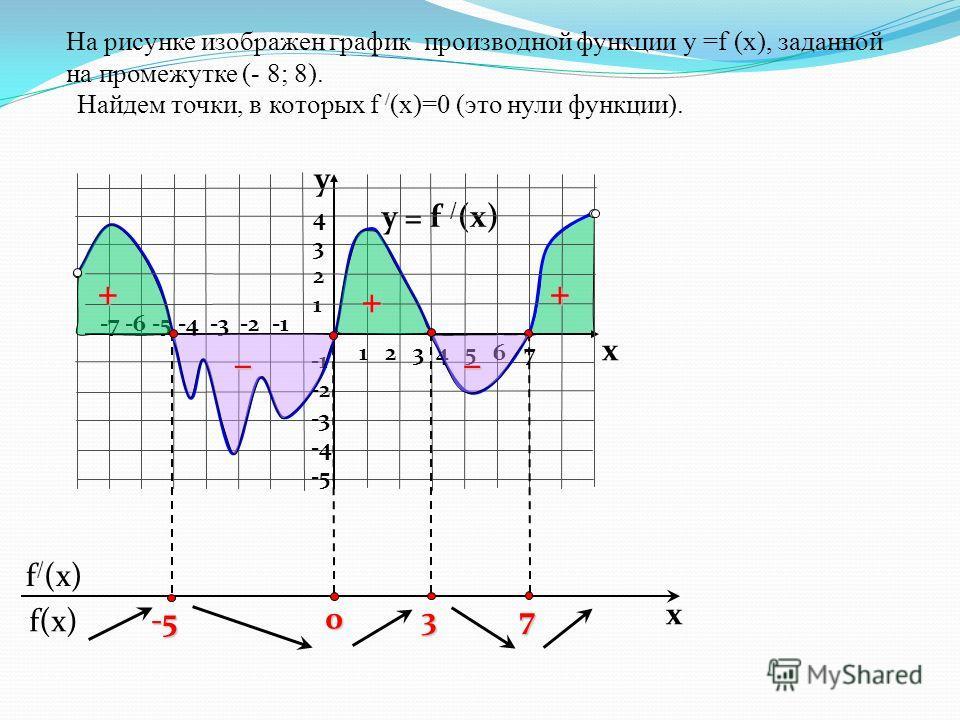 f(x) f / (x) x На рисунке изображен график производной функции у =f (x), заданной на промежутке (- 8; 8). y = f / (x) 1 2 3 4 5 6 7 -7 -6 -5 -4 -3 -2 -1 43214321 -2 -3 -4 -5 y x 7 3 0 -5 Найдем точки, в которых f / (x)=0 (это нули функции). + –– + +