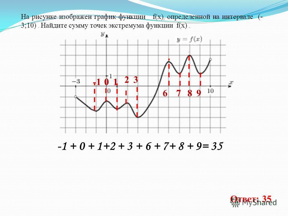 На рисунке изображен график функции f(x), определенной на интервале (- 3;10). Найдите сумму точек экстремума функции f(x). 01 3 6789 -1 + 0 + 1+2 + 3 + 6 + 7+ 8 + 9= 35 Ответ: 35 2