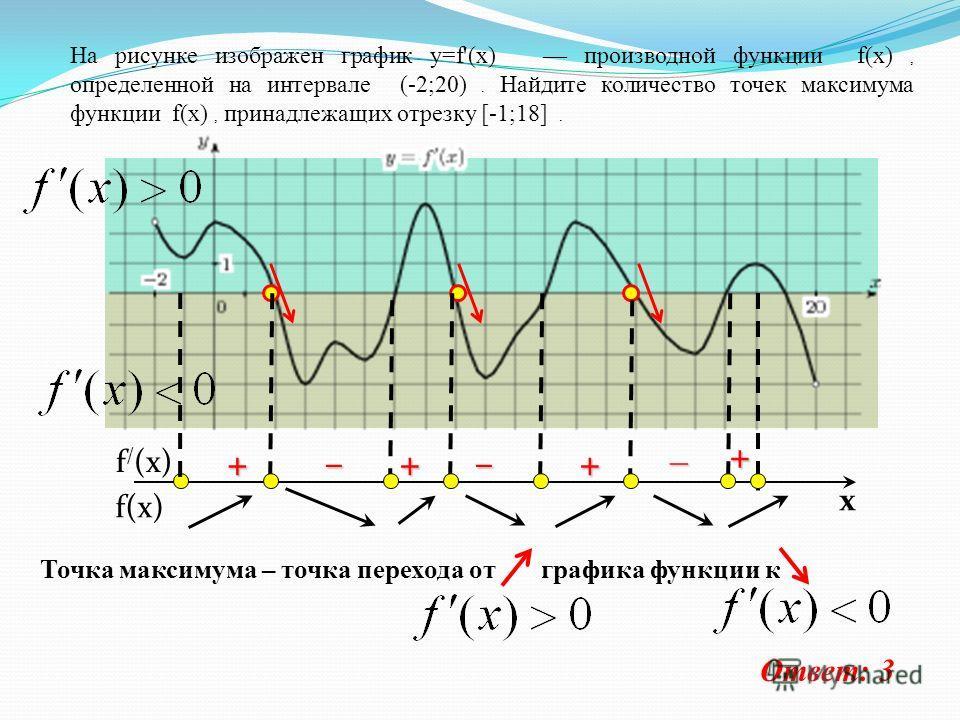 На рисунке изображен график y=f'(x) производной функции f(x), определенной на интервале (-2;20). Найдите количество точек максимума функции f(x), принадлежащих отрезку [-1;18]. Точка максимума – точка перехода от графика функции к Ответ: 3 f(x) f / (