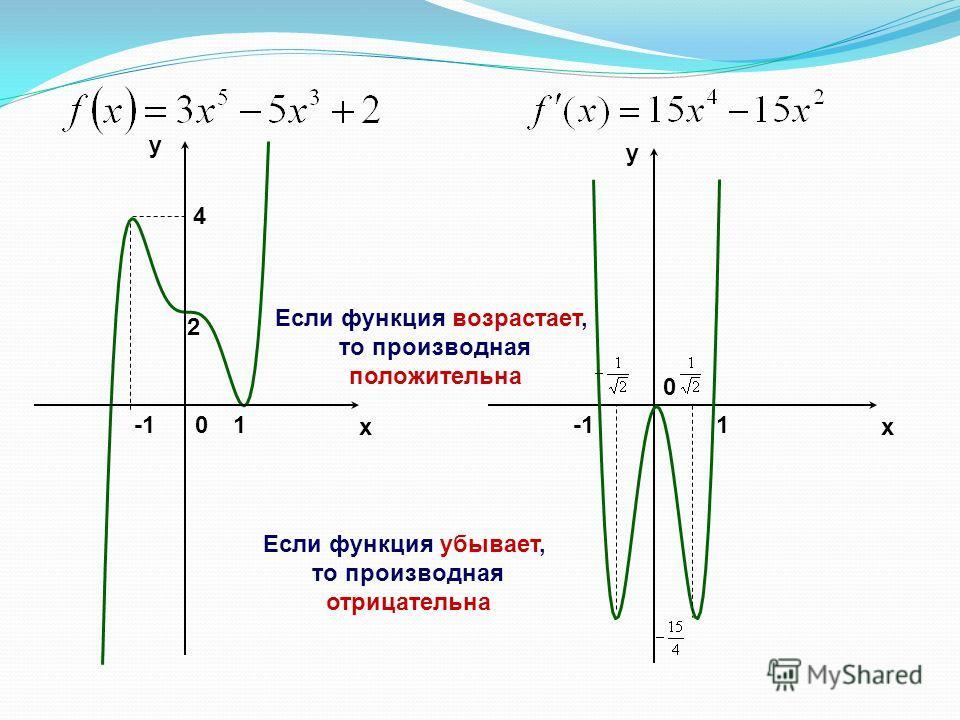 x y y x 2 1 4 0 1 0 Если функция возрастает, то производная положительна Если функция убывает, то производная отрицательна