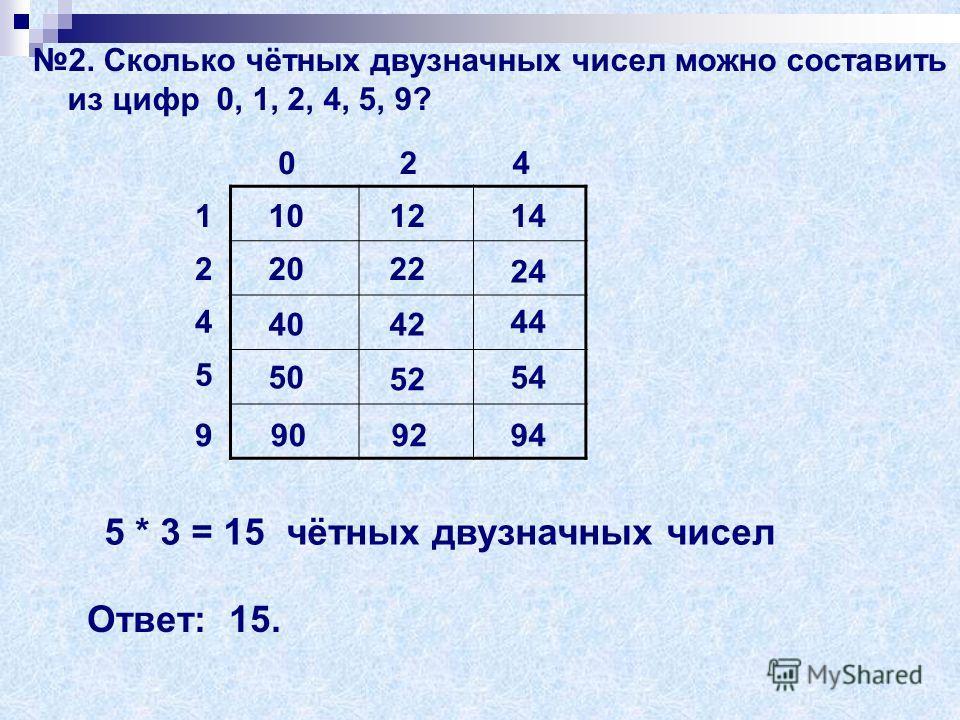 2. Сколько чётных двузначных чисел можно составить из цифр 0, 1, 2, 4, 5, 9? 1 2 4 5 9 024 10 20 40 50 90 12 22 42 52 92 14 24 44 54 94 5 * 3 = 15 чётных двузначных чисел Ответ: 15.