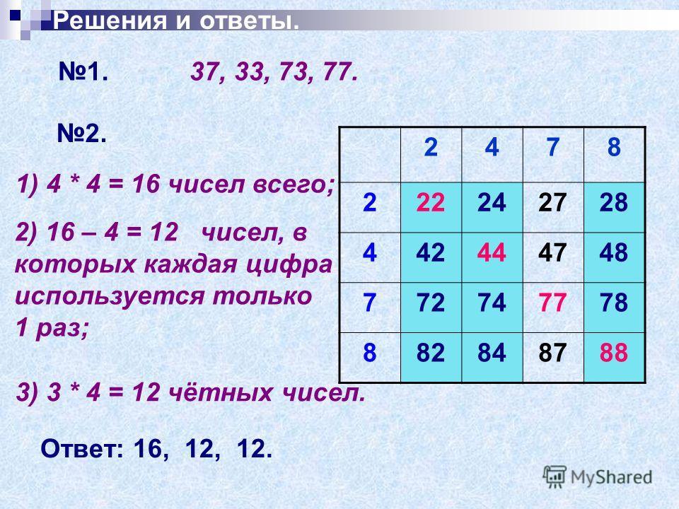Решения и ответы. 1. 37, 33, 73, 77. 2. 2478 222242728 442444748 772747778 882848788 1) 4 * 4 = 16 чисел всего; 2) 16 – 4 = 12 чисел, в которых каждая цифра используется только 1 раз; 3) 3 * 4 = 12 чётных чисел. Ответ: 16, 12, 12.