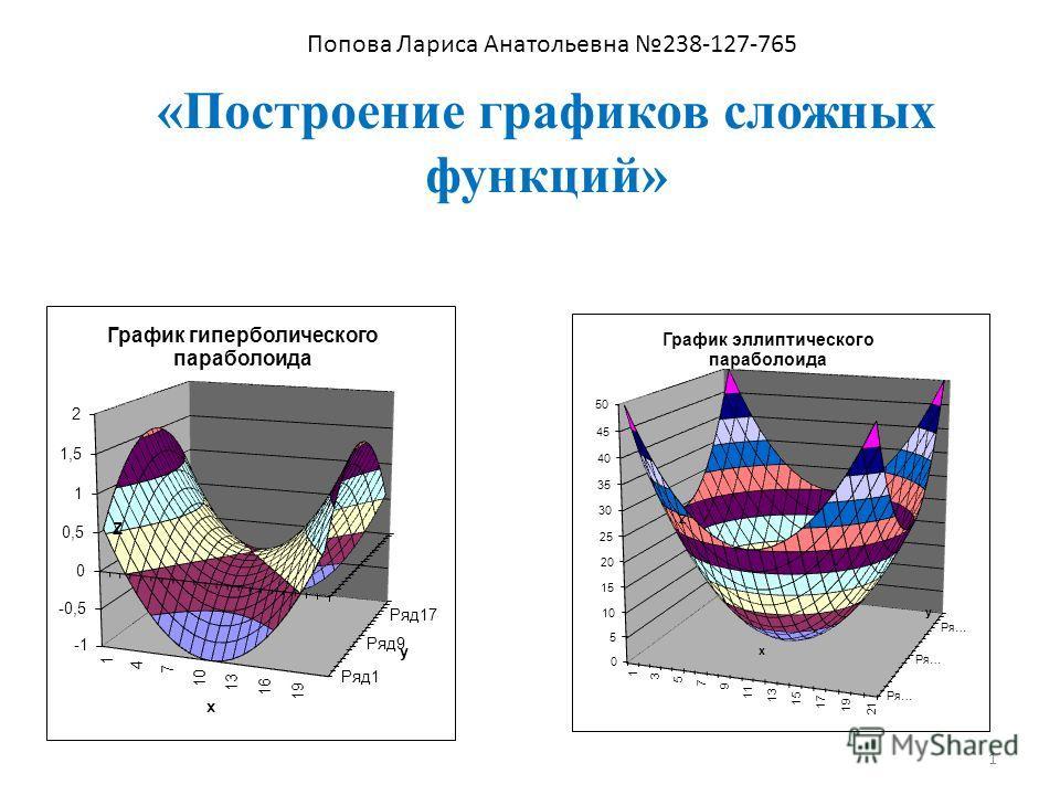 «Построение графиков сложных функций» 1 Попова Лариса Анатольевна 238-127-765