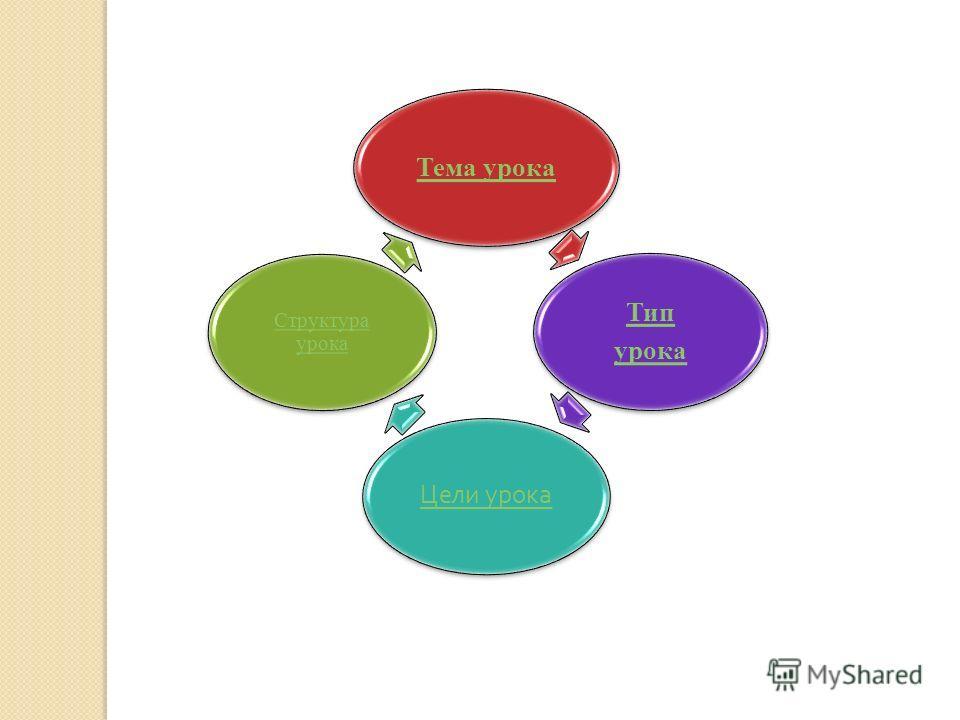 Тема урока Тип урока Цели урока Структура урока
