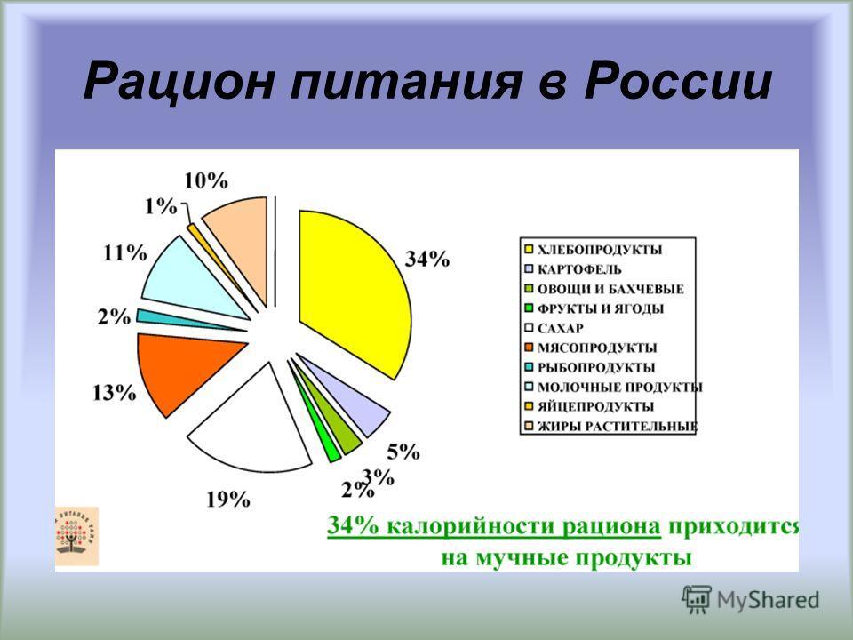 Рацион питания в России