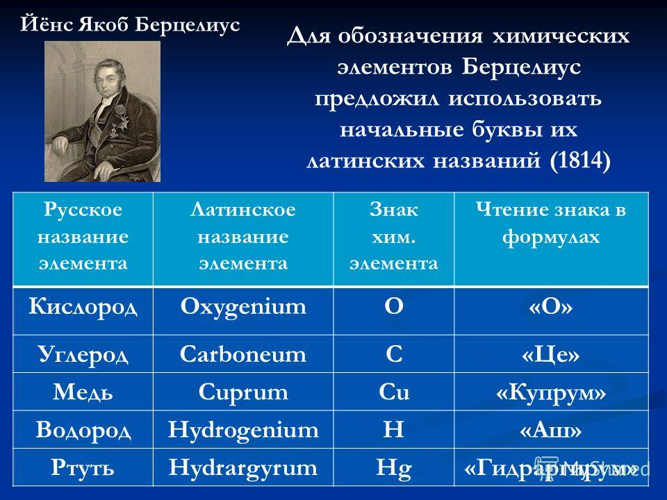 Йёнс Якоб Берцелиус Для обозначения химических элементов Берцелиус предложил использовать начальные буквы их латинских названий (1814) Русское название элемента Латинское название элемента Знак хим. элемента Чтение знака в формулах КислородOxygeniumO