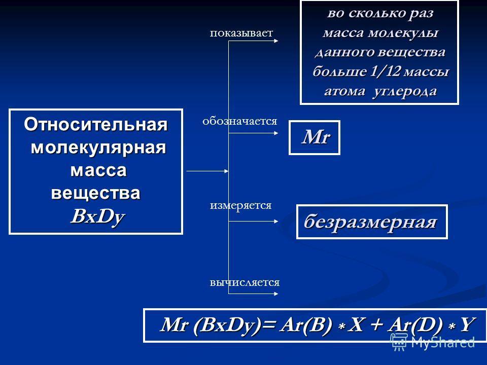 Относительная молекулярная молекулярная масса массавеществаBxDy показывает обозначается измеряется вычисляется во сколько раз масса молекулы данного вещества больше 1/12 массы атома углерода МrМrМrМr безразмерная Мr (BxDy)= Ar(B) * X + Ar(D) * Y