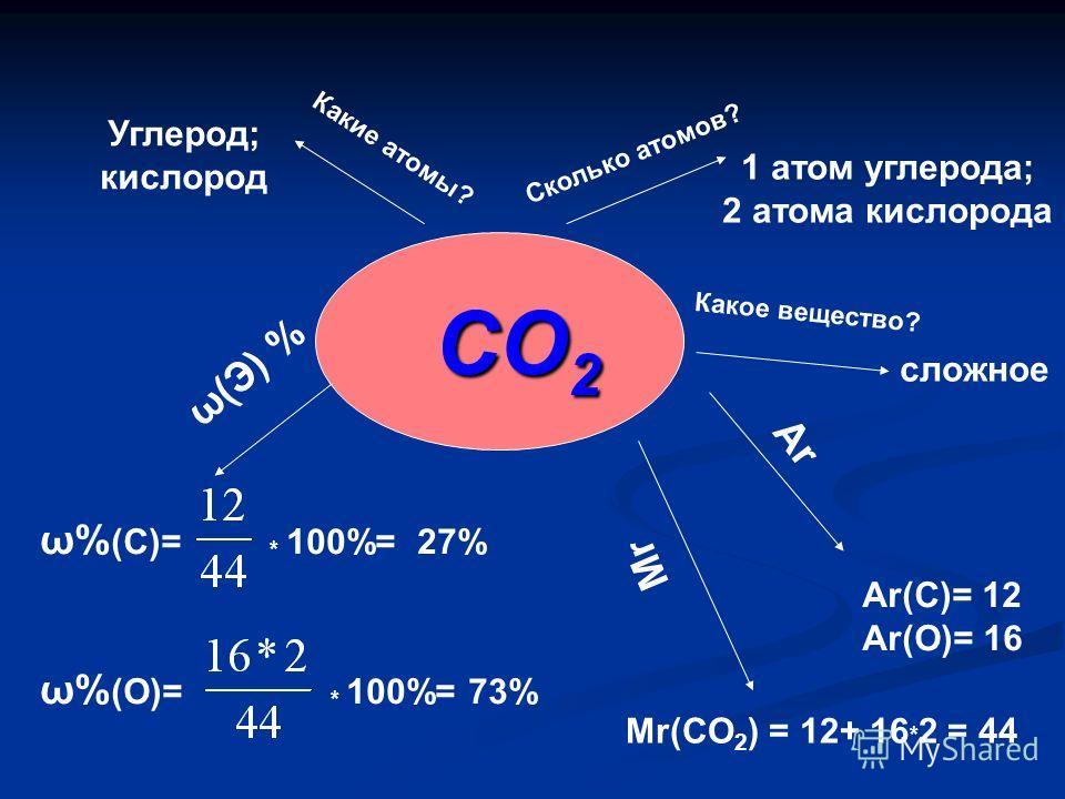 Сколько атомов? CO 2 Какое вещество? Ar Какие атомы? МrМr Углерод; кислород сложное ω(Э) % 1 атом углерода; 2 атома кислорода Ar(C)= 12 Ar(O)= 16 Mr(CO 2 ) = 12+ 16 * 2 = 44 ω% (C)= * 100%= 27% ω% (O)= * 100%= 73%