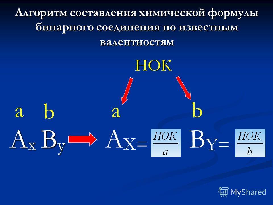 Алгоритм составления химической формулы бинарного соединения по известным валентностям A x B y a b A X= B Y= ab НОК