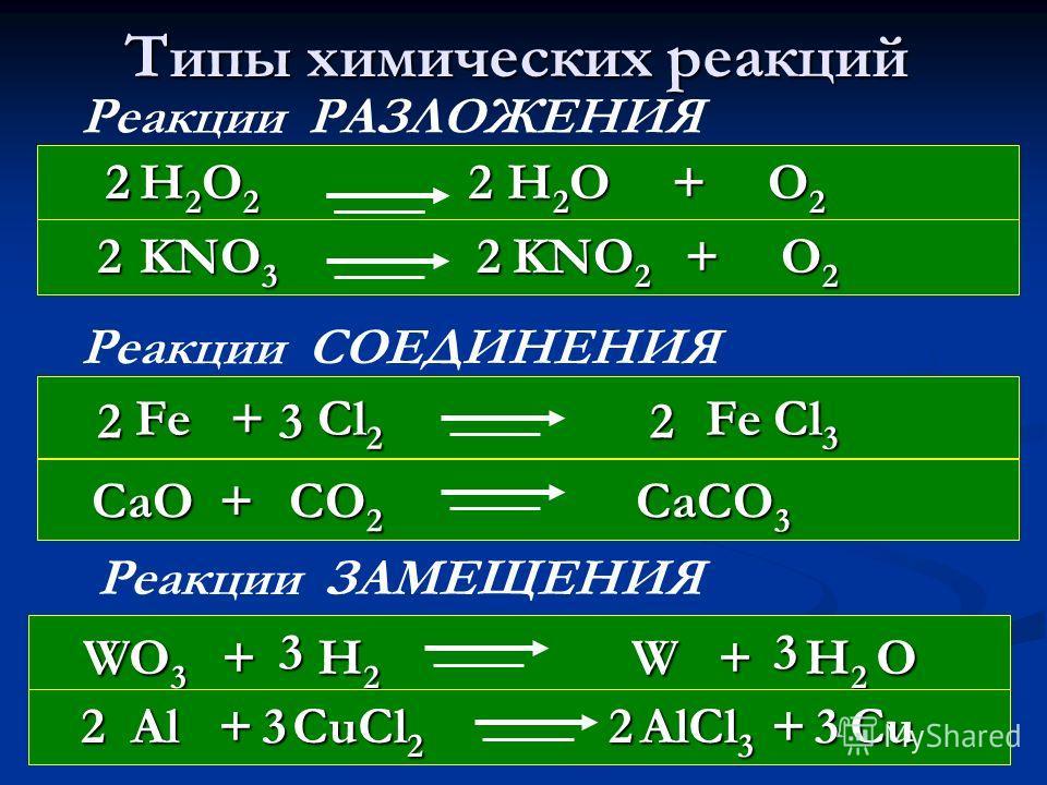Типы химических реакций + Реакции РАЗЛОЖЕНИЯ Реакции СОЕДИНЕНИЯ + Реакции ЗАМЕЩЕНИЯ ++ H 2 O 2 H 2 O + O 2 H 2 O 2 H 2 O + O 2 KNO 3 KNO 2 + O 2 KNO 3 KNO 2 + O 2 Fe + Cl 2 Fe Cl 3 Fe + Cl 2 Fe Cl 3 CaO + CO 2 CaCO 3 CaO + CO 2 CaCO 3 WO 3 + H 2 W +