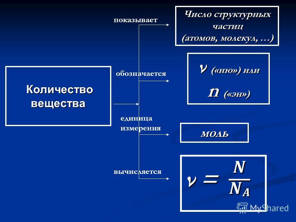 Количество вещества Количество вещества показывает обозначается единица измерения вычисляется Число структурных частиц (атомов, молекул, …) ν («ню») или n («эн») моль