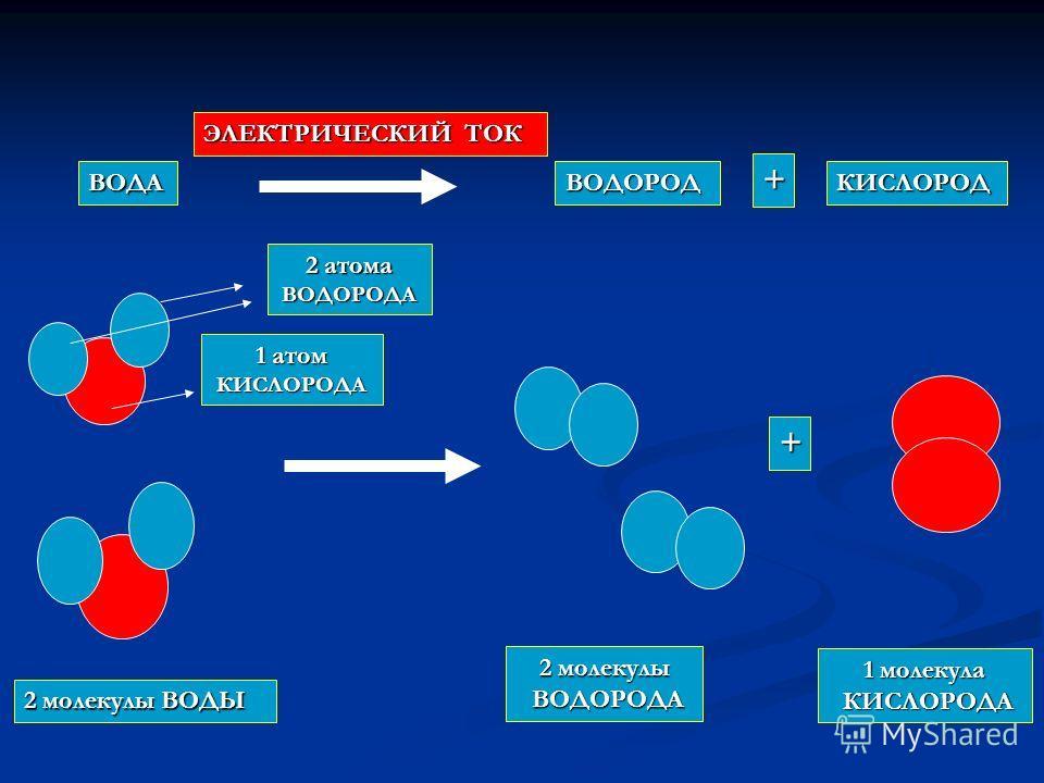 ВОДАВОДОРОДКИСЛОРОД ЭЛЕКТРИЧЕСКИЙ ТОК + + 2 молекулы ВОДЫ 2 молекулы ВОДОРОДА 1 молекула КИСЛОРОДА 2 атома ВОДОРОДА 1 атом КИСЛОРОДА