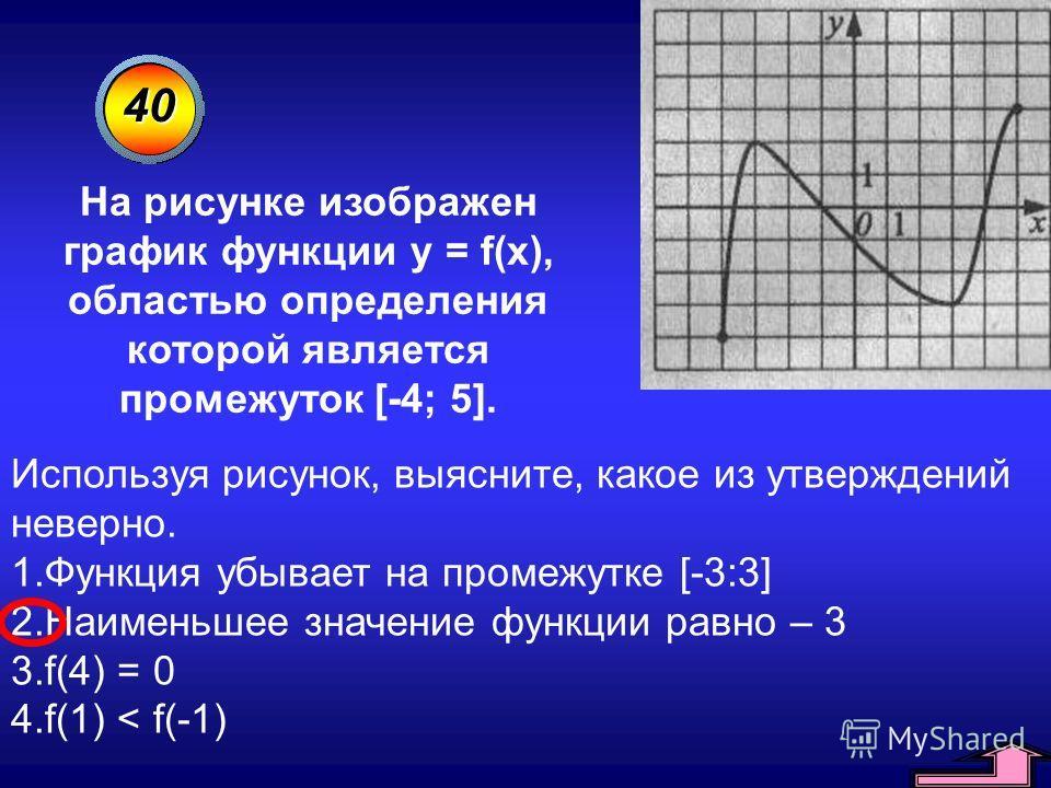 40 Используя рисунок, выясните, какое из утверждений неверно. 1.Функция убывает на промежутке [-3:3] 2.Наименьшее значение функции равно – 3 3.f(4) = 0 4.f(1) < f(-1) На рисунке изображен график функции y = f(x), областью определения которой является