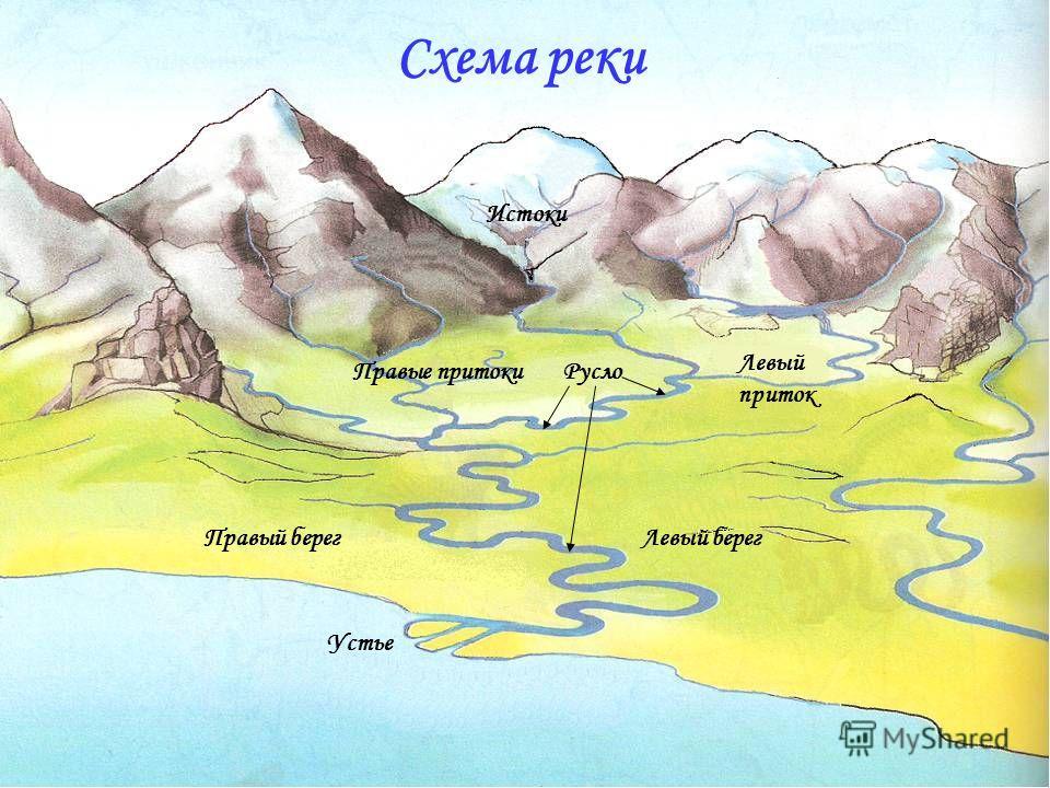 Истоки Правые притоки Левый