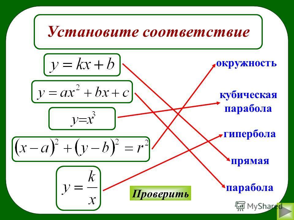 Установите соответствие окружность гипербола прямая парабола Проверить кубическая парабола