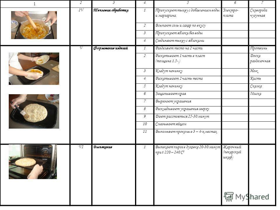 Фото опе-рацииЭлемент технологического процесса (операции) пере- хода ПереходОборудован ие Инвентарь, посуду 1234567 IПодготовка компонентов. 1Мука – просеивают;Сито 2Яйца – обрабатывают;Ведро – промывают;Лоток – отделяют желтки от белков. Нож 3Молок
