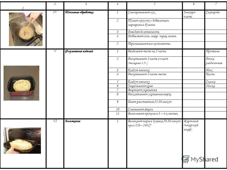 Фото опе- раци и Элемент технологического процесса (операции) пере-ходаПереходОборудовани е Инвентарь, посуду 1234567 IПодготовка компонентов. 1Мука – просеиваютСито 2Яйца – обрабатывают;Ведро – промывают;Лоток – отделяют желтки от белков. Нож 3Молок