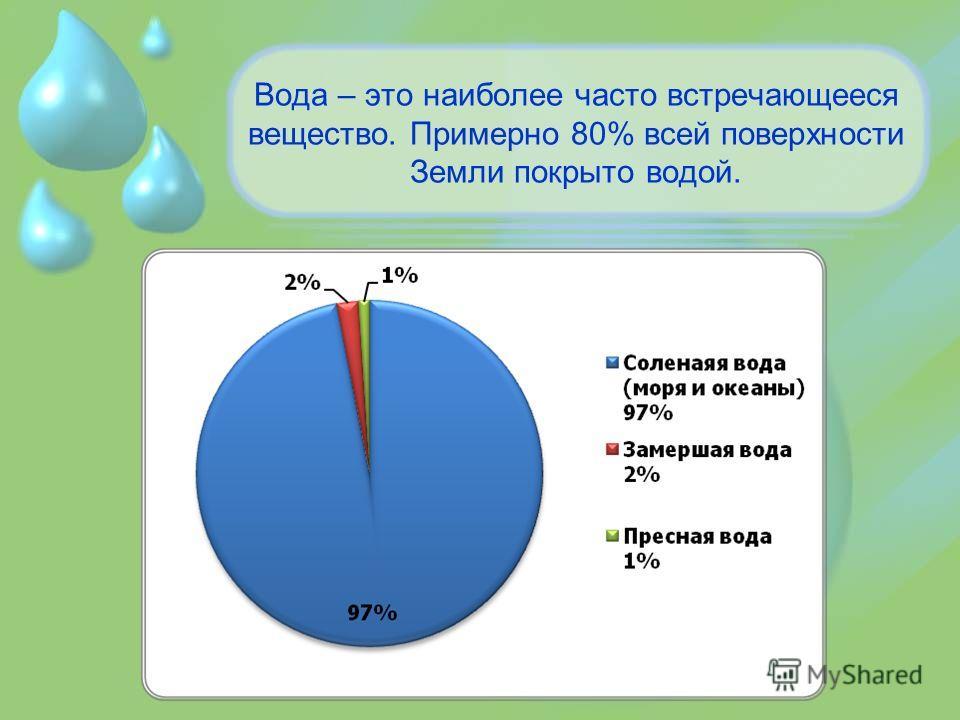Вода – это наиболее часто встречающееся вещество. Примерно 80% всей поверхности Земли покрыто водой.