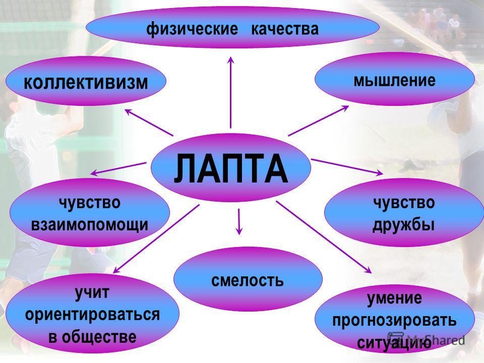 ЛАПТА умение прогнозировать ситуацию чувство взаимопомощи мышление коллективизм физические качества чувство дружбы учит ориентироваться в обществе смелость