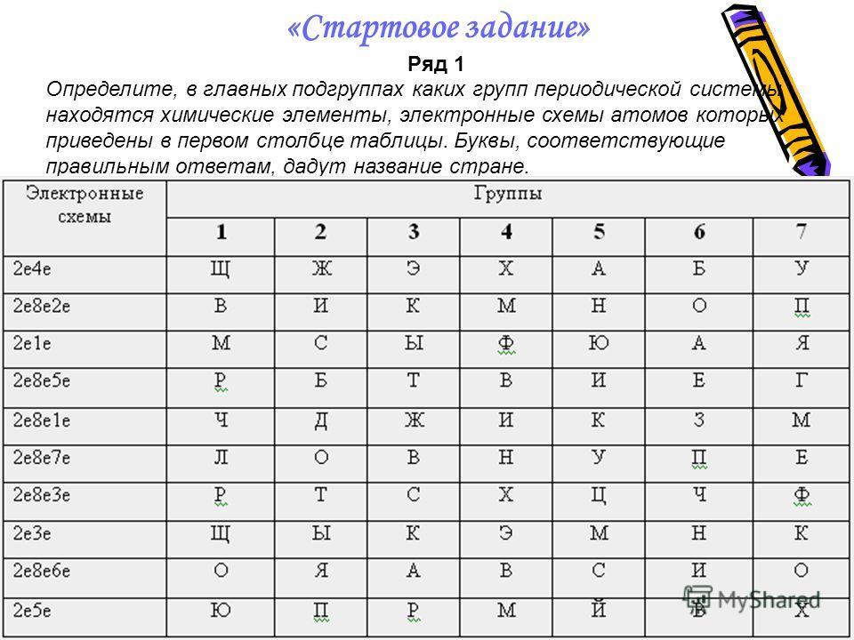 «Стартовое задание» Ряд 1 Определите, в главных подгруппах каких групп периодической системы находятся химические элементы, электронные схемы атомов которых приведены в первом столбце таблицы. Буквы, соответствующие правильным ответам, дадут название