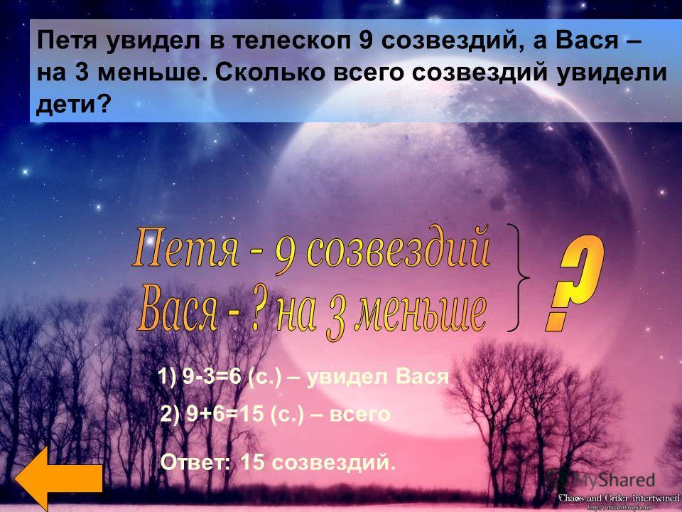 Петя увидел в телескоп 9 созвездий, а Вася – на 3 меньше. Сколько всего созвездий увидели дети? 1)9-3=6 (с.) – увидел Вася 2) 9+6=15 (с.) – всего Ответ: 15 созвездий.