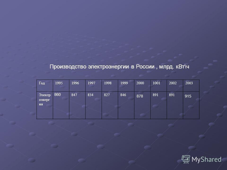 Производство электроэнергии в России, млрд. кВт\ч Год199519961997199819992000100120022003 Электр оэнерг ия 847834827846891 878 860 915