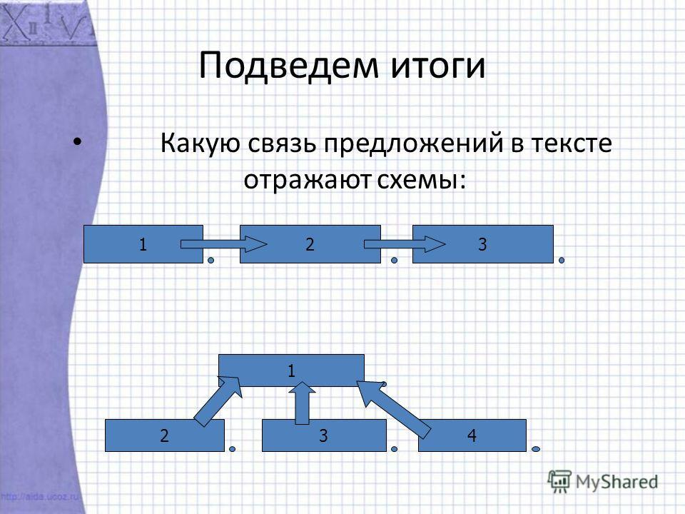 Подведем итоги Какую связь предложений в тексте отражают схемы: 123 1 234