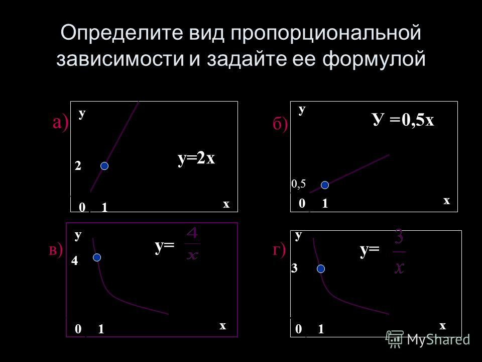 Определите вид пропорциональной зависимости и задайте ее формулой 0 х у 1 2 у=2х а) б) 0 х у 1 0,5 У =0,5х 0 х у 1 в) 4 0 х у 1 3 у= г)