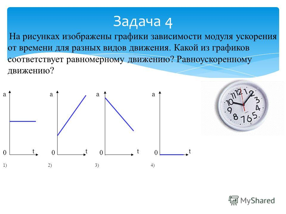 Задача 4 На рисунках изображены графики зависимости модуля ускорения от времени для разных видов движения. Какой из графиков соответствует равномерному движению? Равноускоренному движению? а а 0 0 1)2)3)4) tttttttt