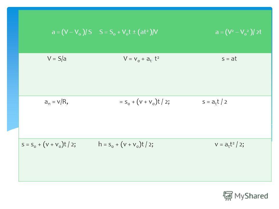 Конкурс Физическое лото a = (V – V 0 )/ SS = S 0 + V 0 t ± (at 2 )/Va = (V 2 – V 0 2 )/ 2t V = S/aV = v 0 + a t. t 2 s = at a n = v/R, S = S 0 += s 0 + (v + v 0 )t / 2; (at 2 )/V a = (s = a t t / 2 V 2 – V 0 2 )/ 2t s = s 0 + (v + v 0 )t / 2;h = s 0