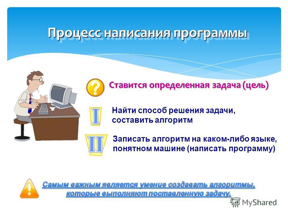 Процесс написания программы Ставится определенная задача (цель) Найти способ решения задачи, составить алгоритм Записать алгоритм на каком-либо языке, понятном машине (написать программу)