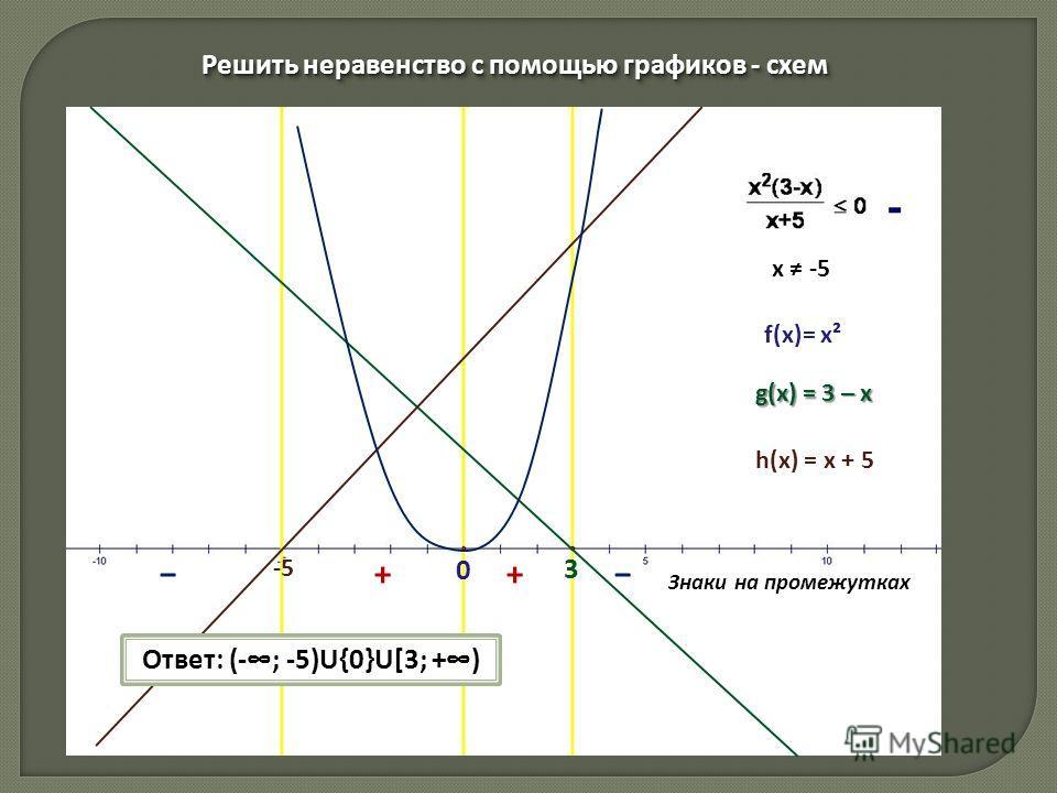 Решить неравенство с помощью графиков - схем Решить неравенство с помощью графиков - схем h(x) = x + 5 g(x) = 3 – x Знаки на промежутках ++ Ответ: (-; -5)U{0}U[3; +) f(х)= х² 0 3 -5 х -5