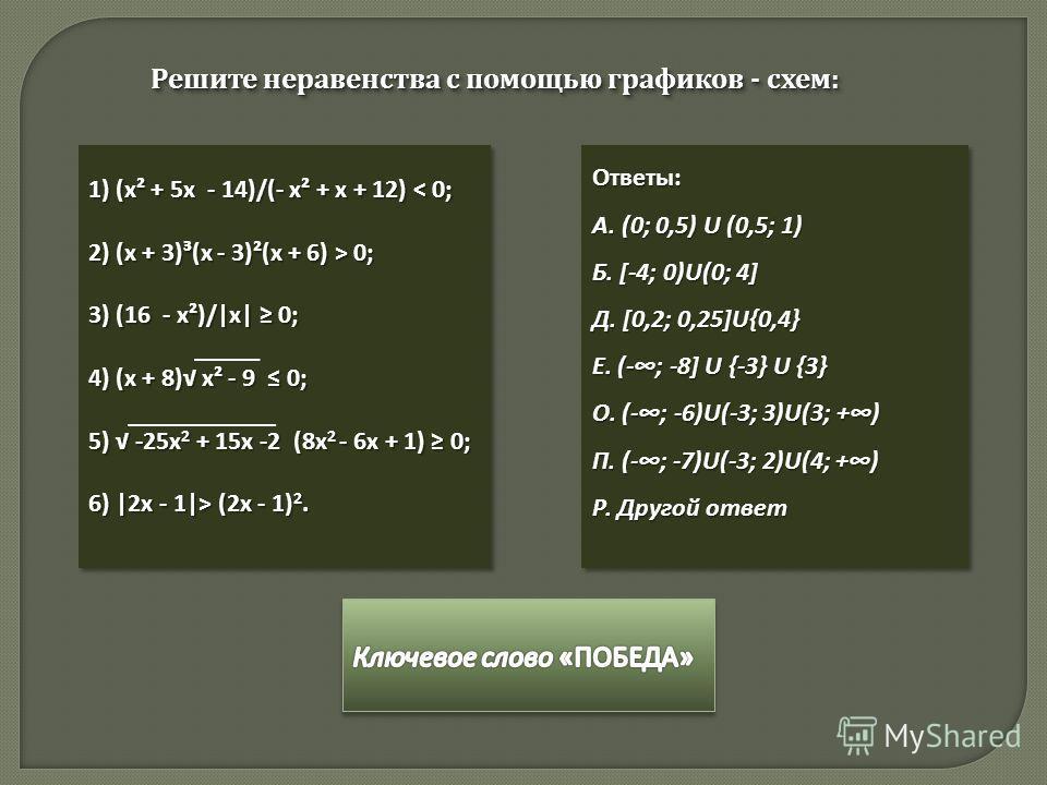 Решите неравенства с помощью графиков - схем: 1) (х² + 5х - 14)/(- х² + х + 12) < 0; 2) (x + 3)³(x - 3)²(x + 6) > 0; 3) (16 - x²)/|x| 0; 4) (х + 8) x² - 9 0; 5) -25х 2 + 15х -2 (8х 2 - 6х + 1) 0; 6) |2x - 1|> (2x - 1) 2. 1) (х² + 5х - 14)/(- х² + х +