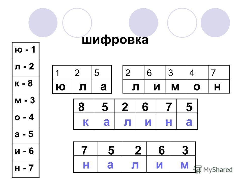 шифровка ю - 1 л - 2 к - 8 м - 3 о - 4 а - 5 и - 6 н - 7 26347 125 к а л и н а н а л и м ю л а л и м о н 8 5 2 6 7 5 7 5 2 6 3