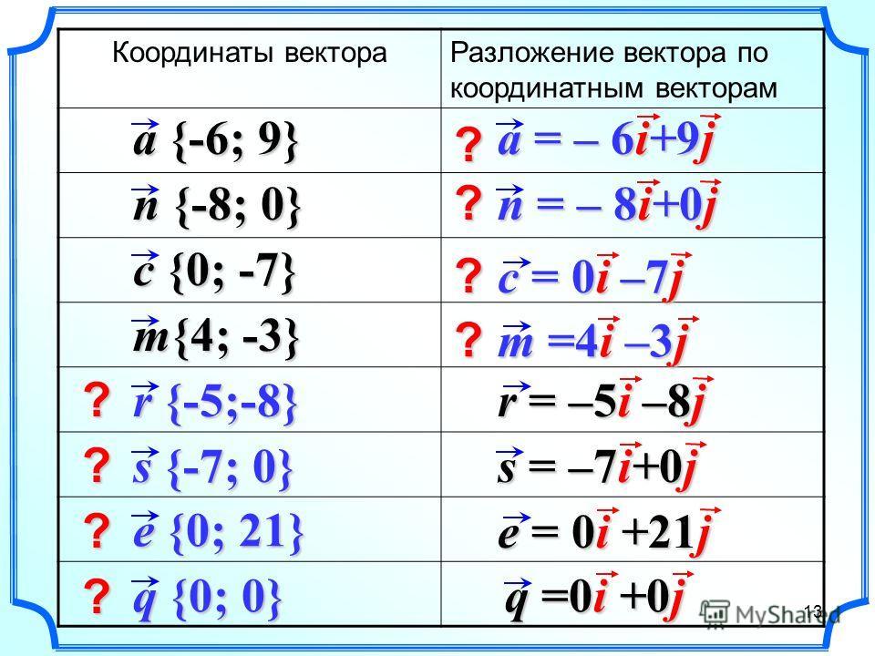Координаты вектораРазложение вектора по координатным векторам a {-6; 9} n {-8; 0} m{4; -3} c {0; -7} r {-5;-8} s {-7; 0} e {0; 21} q {0; 0} r = –5i –8j a = – 6i+9j n = – 8i+0j c = 0i –7j m =4i –3j s = –7i+0j e = 0i +21j q =0i +0j ? ? ? ? ? ? ? ? 13