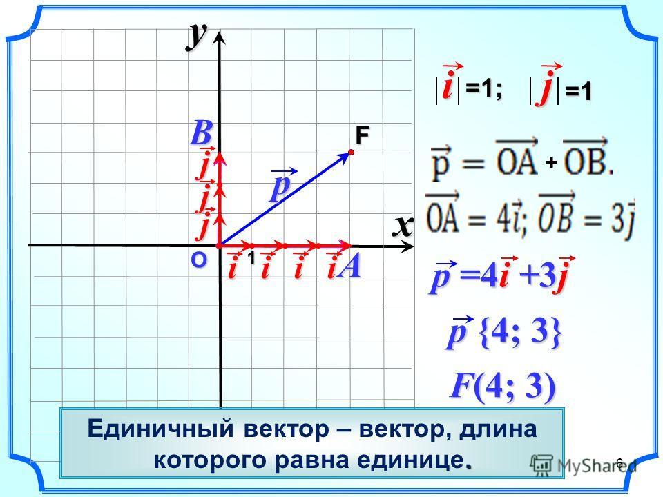 О p p {4; 3} F i=1;j=1 F(4; 3) j p =4i +3j xyB A 1iiii j j 6 +. Единичный вектор – вектор, длина которого равна единице.