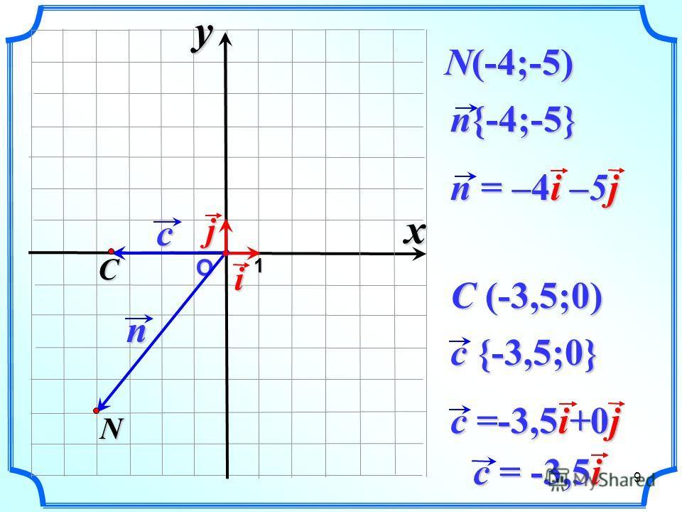 О n n{-4;-5} N 1 N(-4;-5) i n = –4i –5j cj C c {-3,5;0} C (-3,5;0) c =-3,5i+0j xy c = -3,5i 9