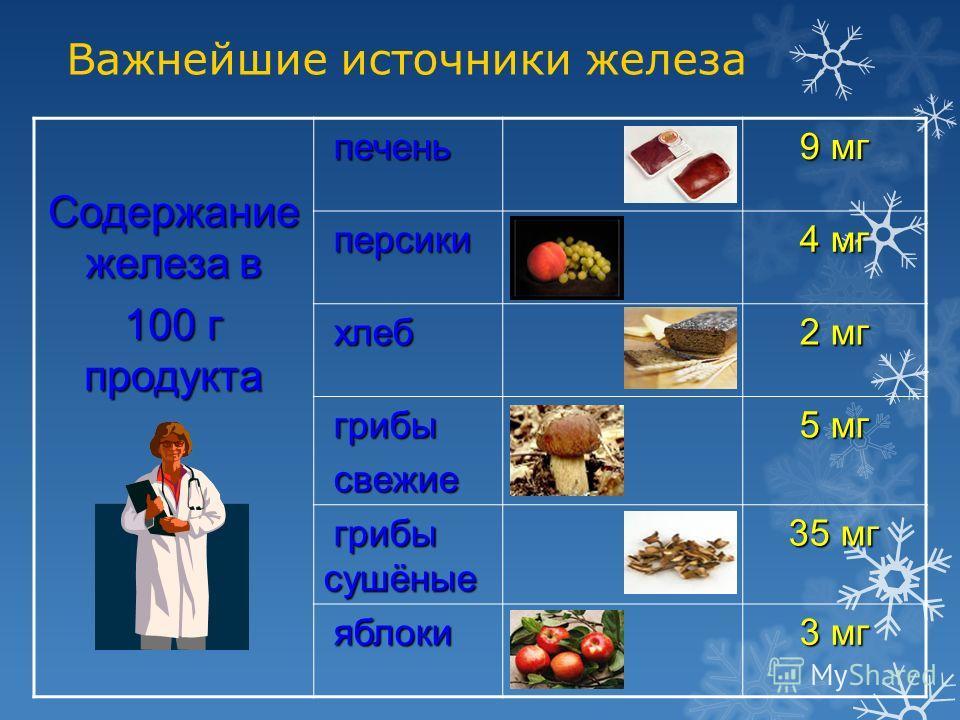 Важнейшие источники железа Содержание железа в 100 г продукта печень печень 9 мг персики персики 4 мг хлеб хлеб 2 мг грибы грибы свежие свежие 5 мг грибы сушёные грибы сушёные 35 мг яблоки яблоки 3 мг