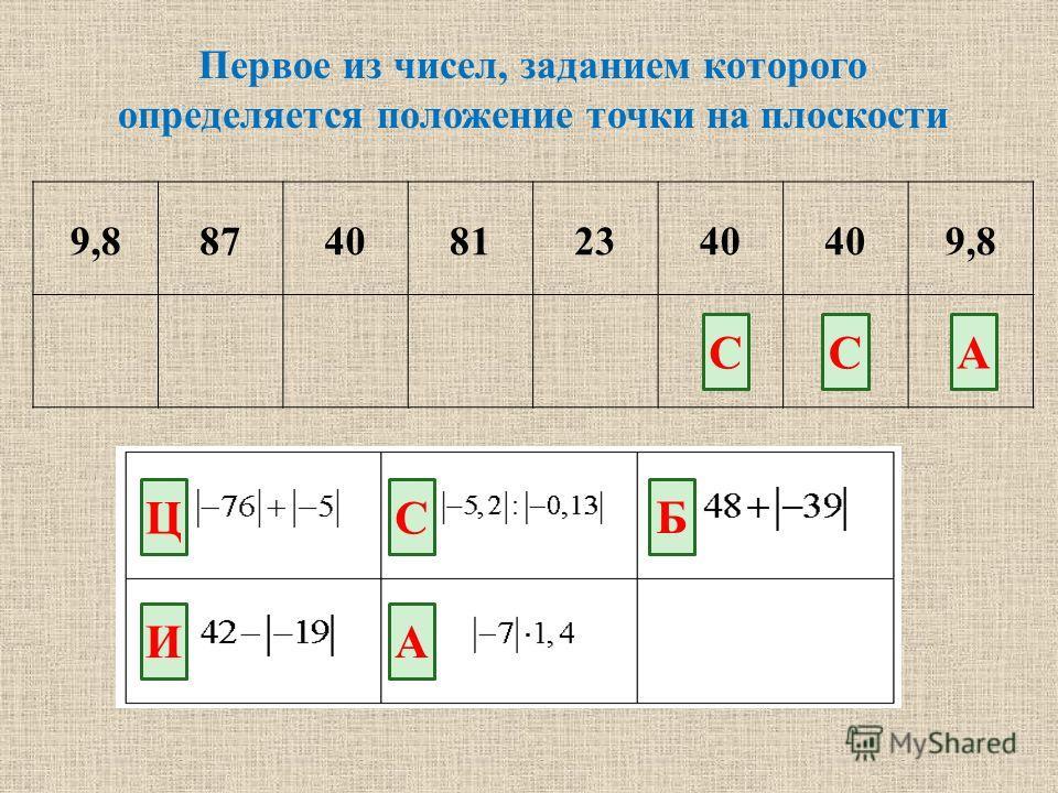 Первое из чисел, заданием которого определяется положение точки на плоскости 9,88740812340 9,8 Ц И С А Б ССА