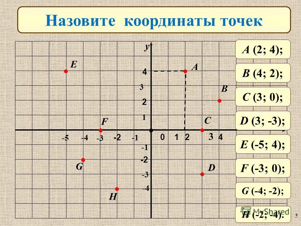 -3 -4 3 y x Назовите координаты точек A B C D H G F E 0 1 -2 2 4 2 4 A (2; 4); B (4; 2); C (3; 0); D (3; -3); E (-5; 4); F (-3; 0); G (-4; -2); H (-2; -4). -5 1 3 -3 -4 5