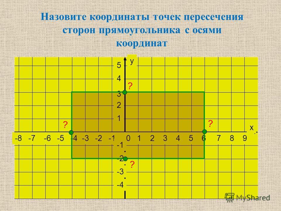 -8 -7 -6 -5 -4 -3 -2 -1 0 1 2 3 4 5 6 7 8 9 5 4 3 2 1 -2 -3 -4 х у Назовите координаты точек пересечения сторон прямоугольника с осями координат ? ? ? ?